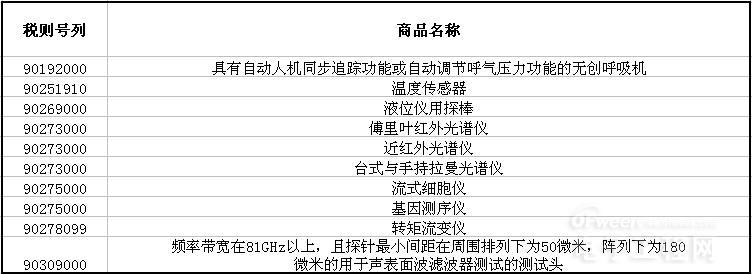 第二批对美加征关税商品排除清单: