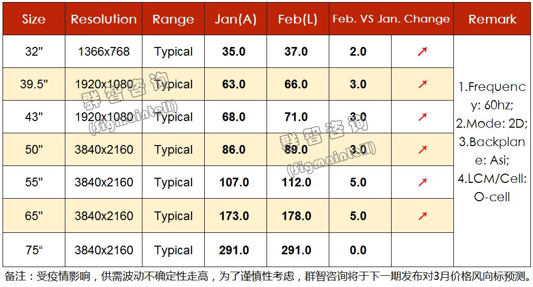 群智研究|2020年2月下旬TV面板价格风向标