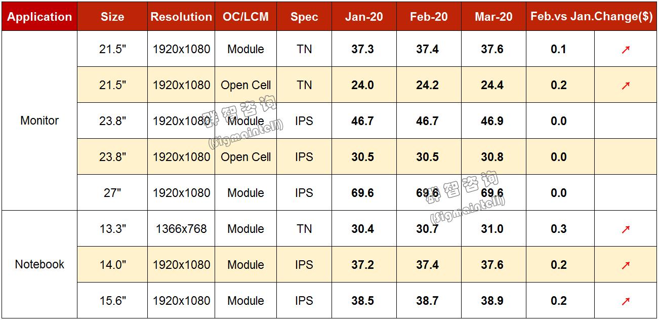 群智研究|2020年2月Monitor&Notebook面板价格风向标