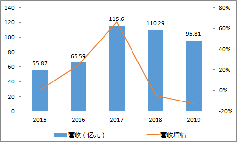 大族激光2019业绩快报:营收96亿下降13% 净利润降幅超6成