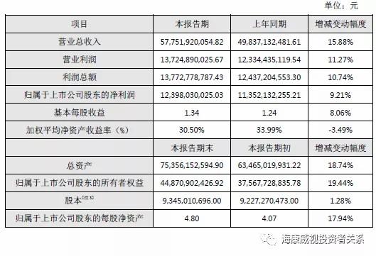 海康威視發布2019年度業績快報