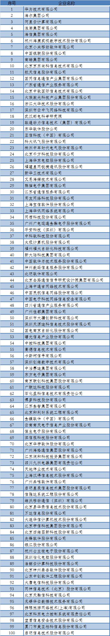 2019年中国百强软件企业公布,华为第一,百度、腾讯未上榜