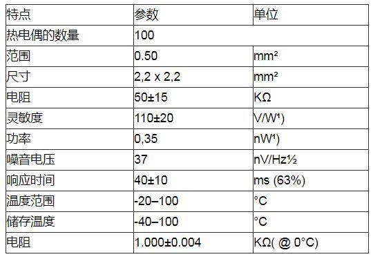 疫情之下红外体温计需求猛增,给大家科普一下红外体温计的应用