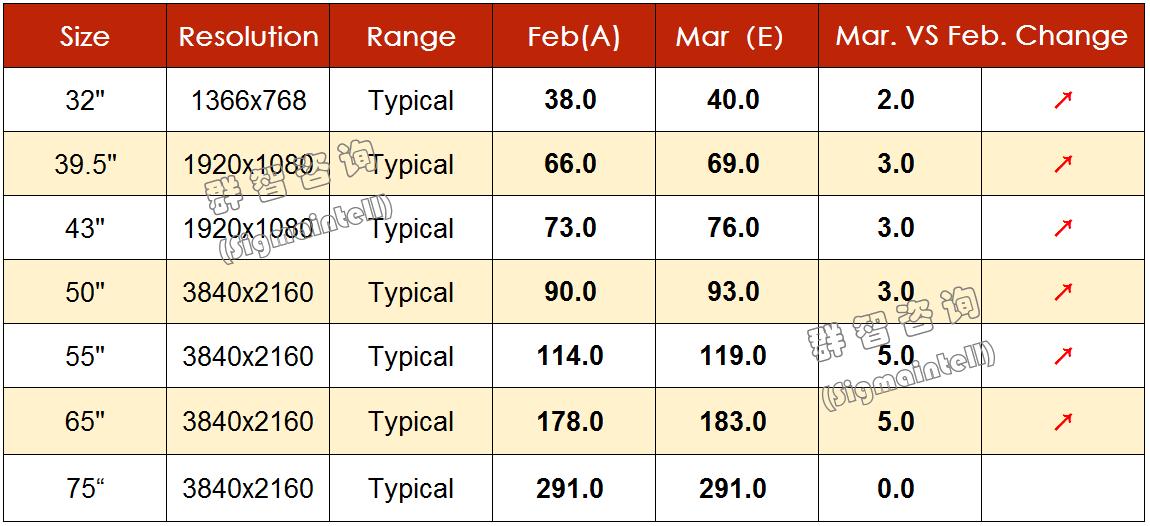 群智研究|2020年3月TV面板价格风向标(上旬版)