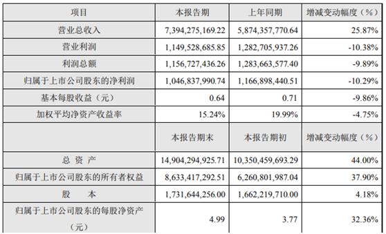汇川科技2019年财务快报:1个增长,2个下降
