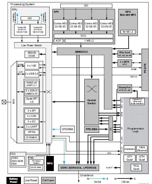 基于FPGA的嵌入式AI解決方案——EdgeBoard硬件設計與解析