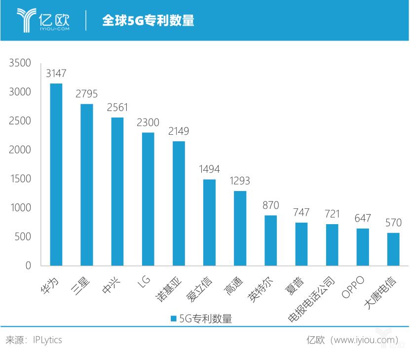 爱立信获81个5G商用协议,5G时代谁能称霸?