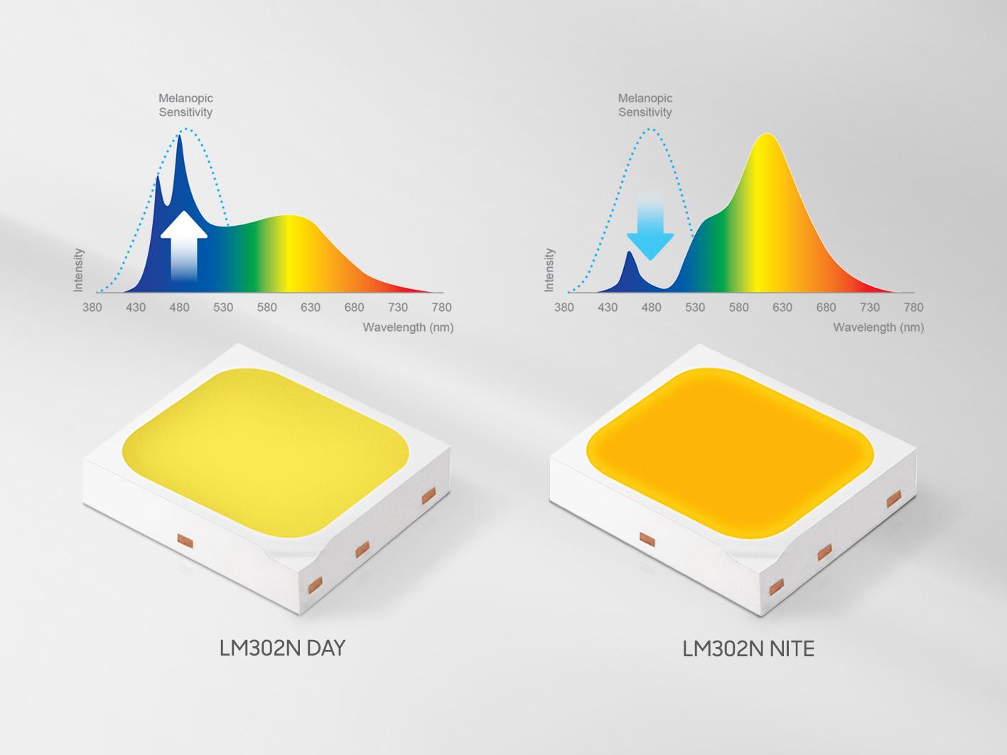 """三星电子推出首款""""人本节律照明""""LED器件,改善室内健康生活方式"""