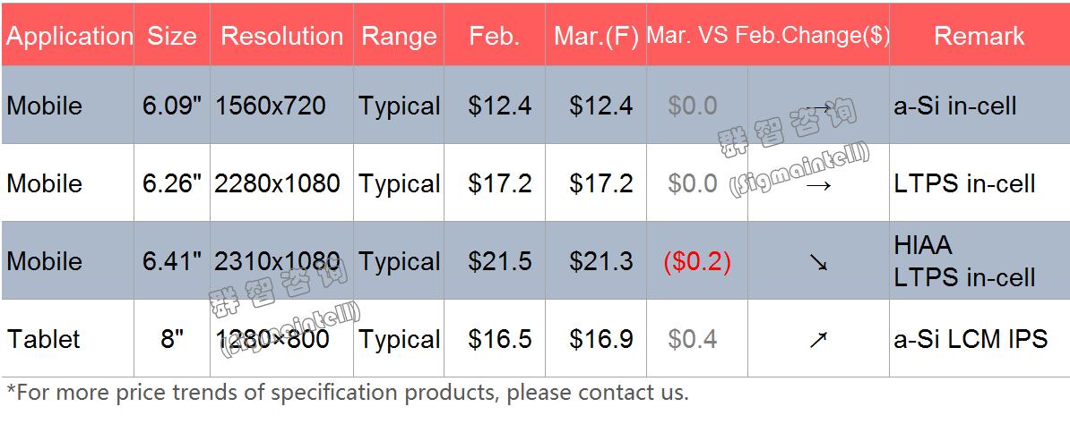 2020年3月Mobile&Tablet面板价格风向标