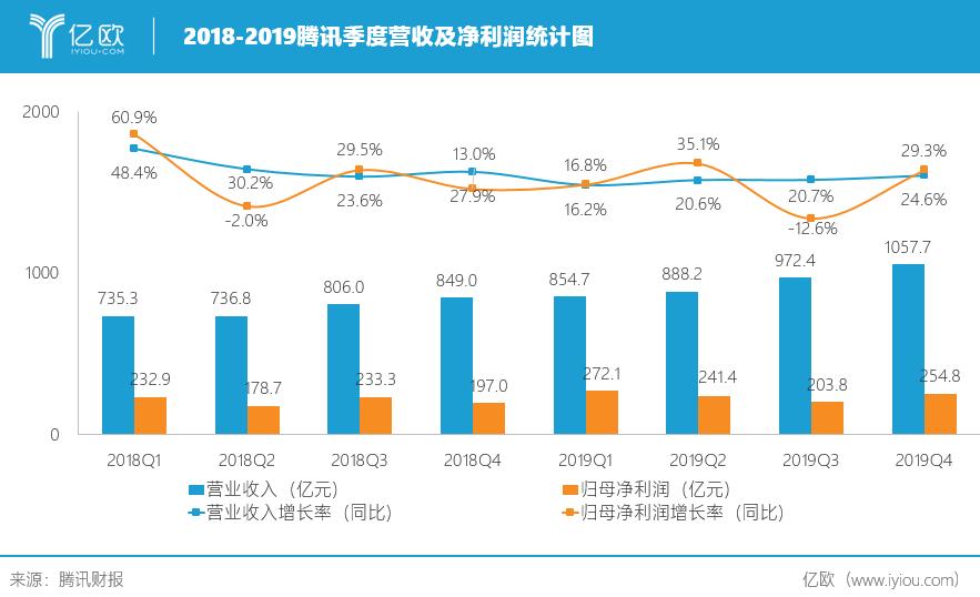 2019腾讯云营收高速增长,金融科技接业绩增长接力棒