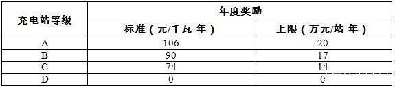 北京发布充电站运营奖励细则 一年最高奖励20万