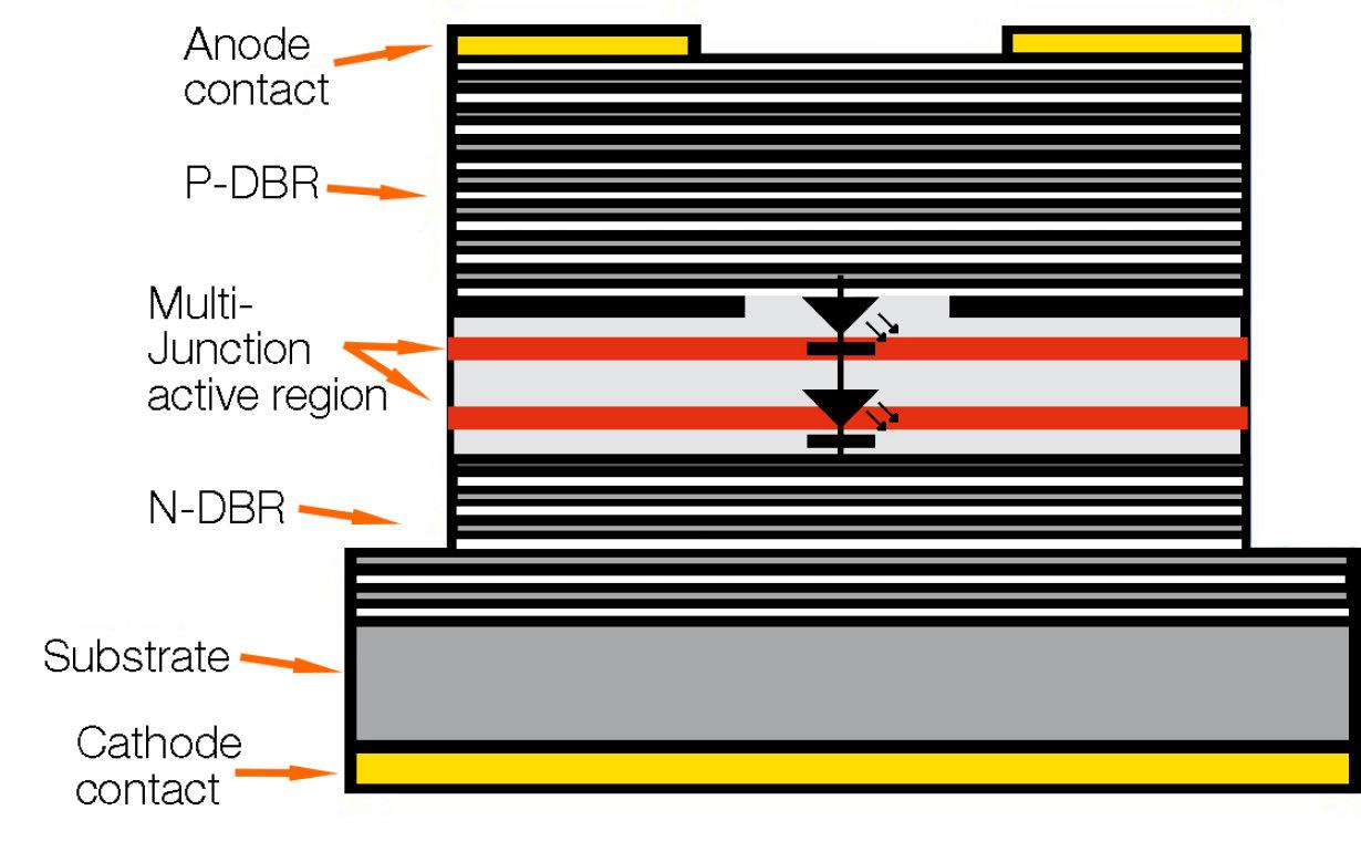 Vixar全新多结芯片 VCSEL技术助力3D传感实现非凡效率
