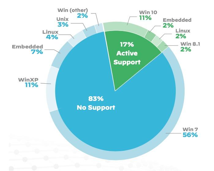 派拓網絡:98%的美國物聯網設備流量未加密