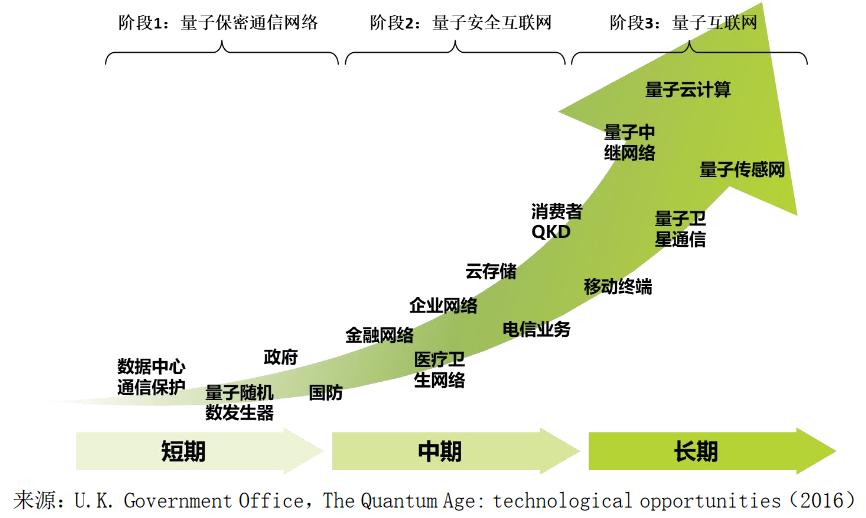 让窃听者无处藏身,国盾量子通信黑科技如何保护中国人?