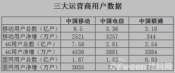 三大运营商2019年业绩对比分析:移动独占半壁江山 联通电信携手开拓5G局势