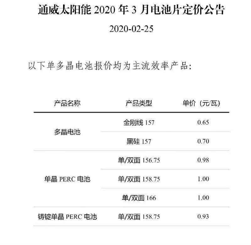 全线下调定价 通威发布4月电池价格