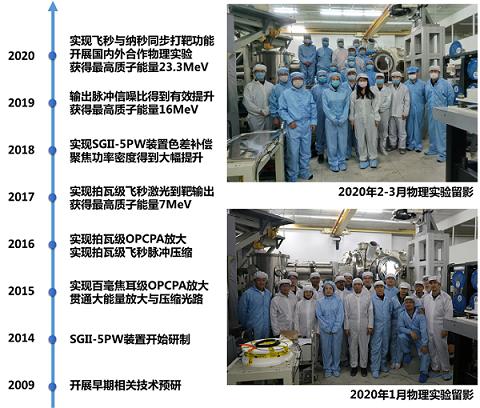 """上海光机所""""神光II""""5PW装置圆满完成""""飞秒+纳秒组合打靶""""中外合作物理实验"""