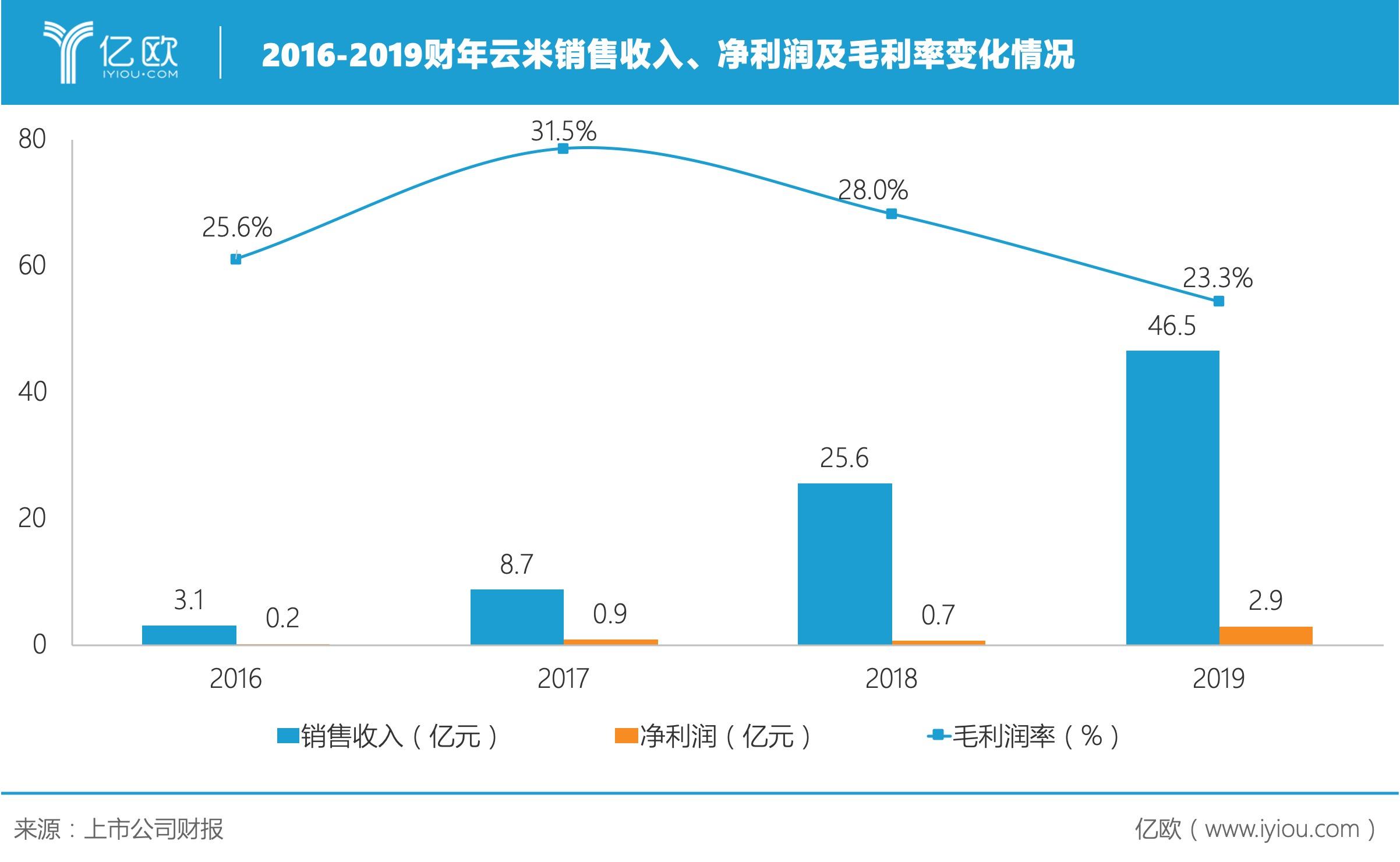 云米发布2019年报,全年销售收入46.5亿元