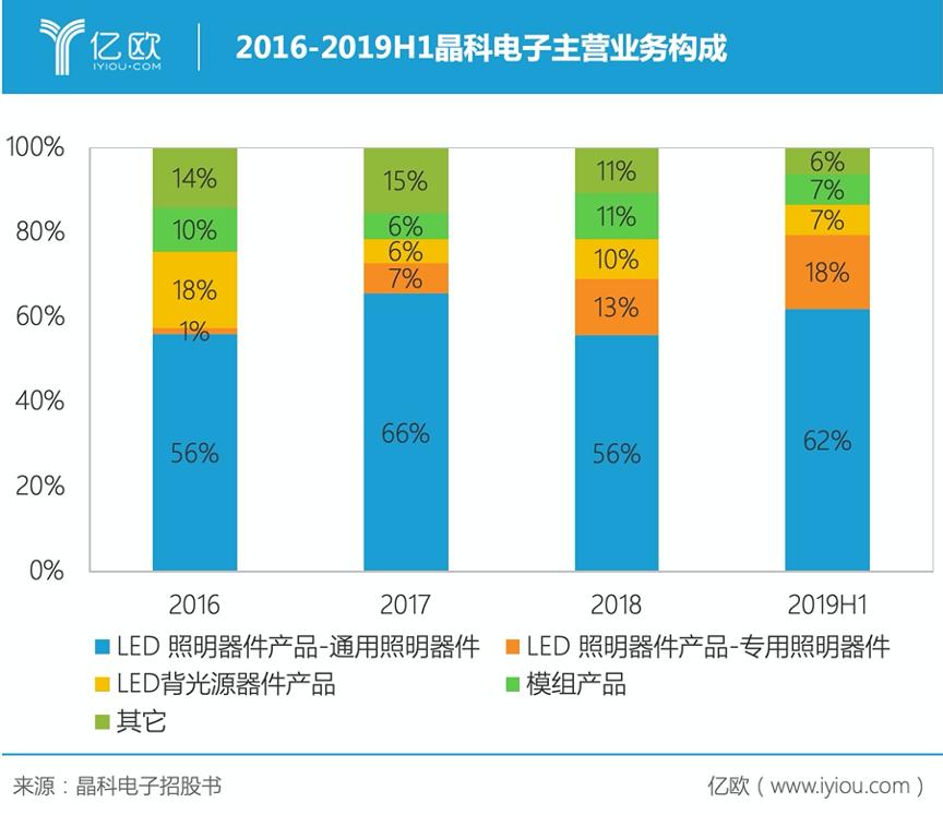 LED封装已趋饱和,晶科电子出击汽车照明市场胜算几何?