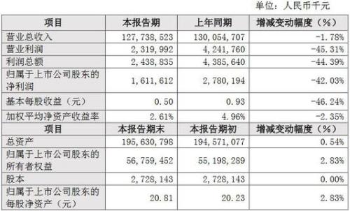 比亚迪2019年财报发布,全年录得1277亿元