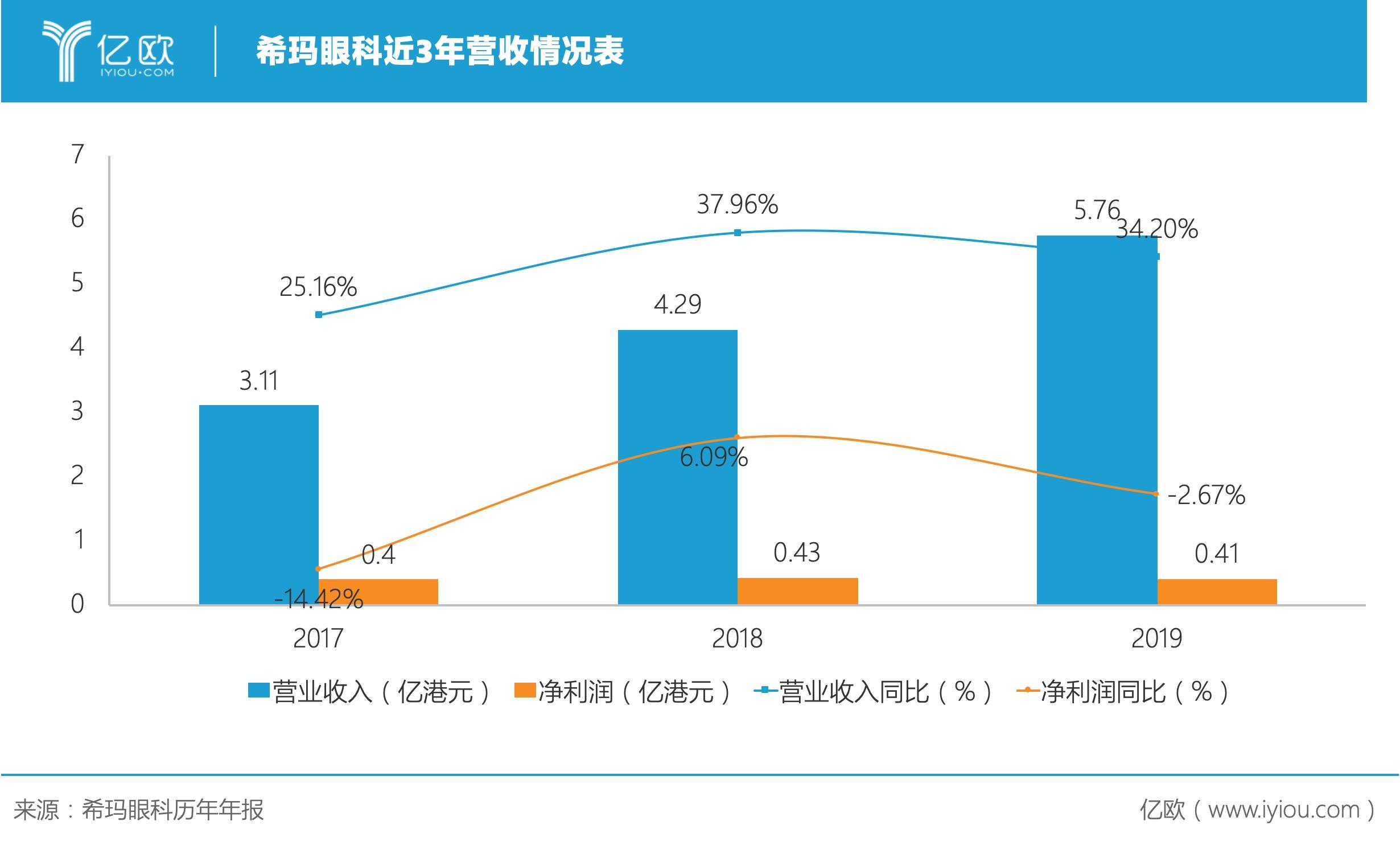 受新投資醫院影響,希瑪眼科2019年凈利潤下降2.6%