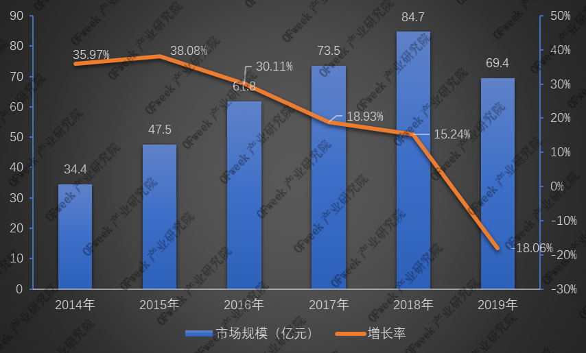 全新发布!2019年激光打标机行业市场规模与专利数据
