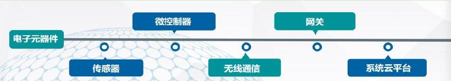 从芯片贸易到模组自产,利尔达能否一统物联网全产业链?