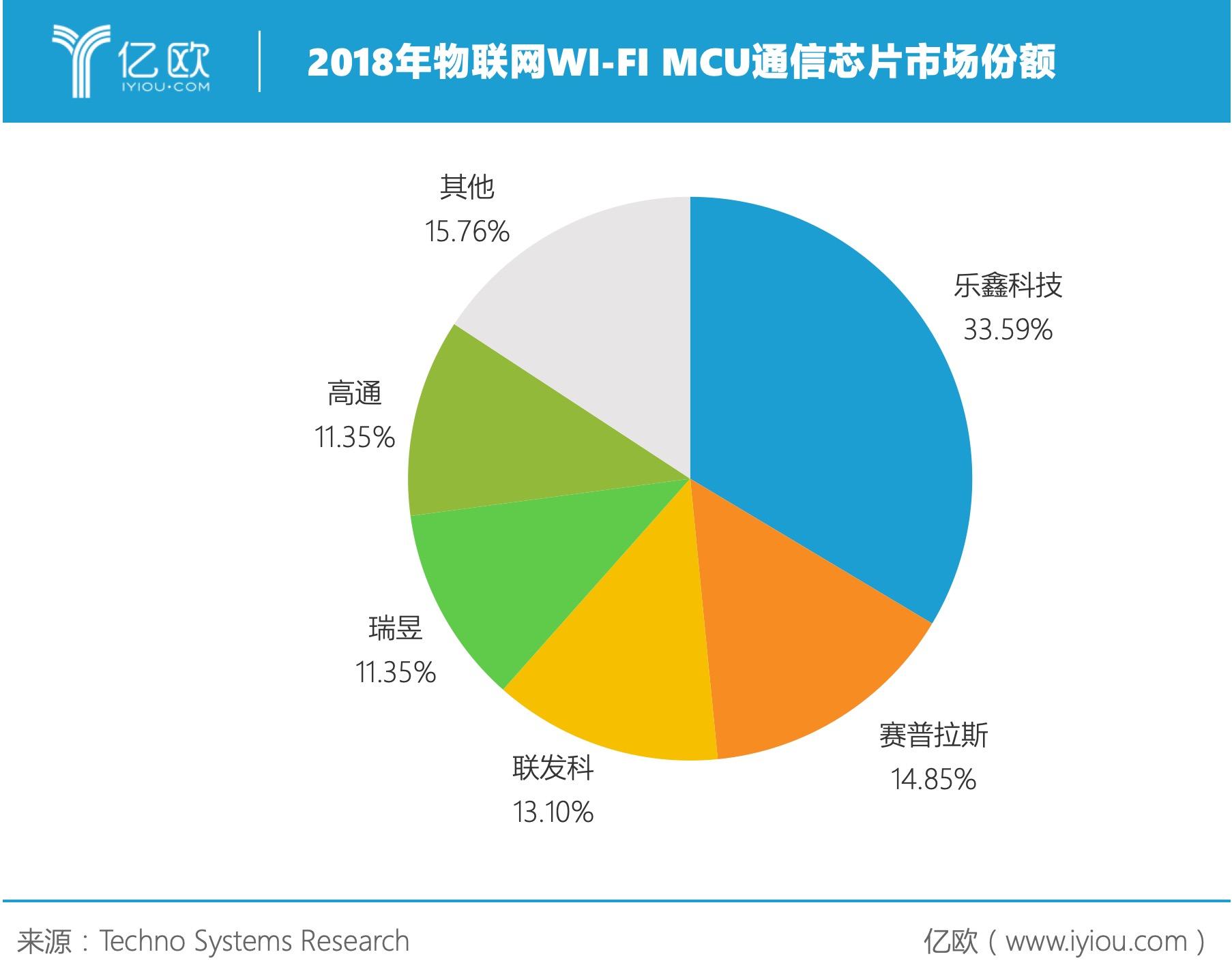 销量增长八成,AIoT将给乐鑫科技带来多大成长空间?