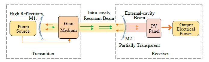 上海光机所提出无线充电新方案:基于全固态激光器谐振光束