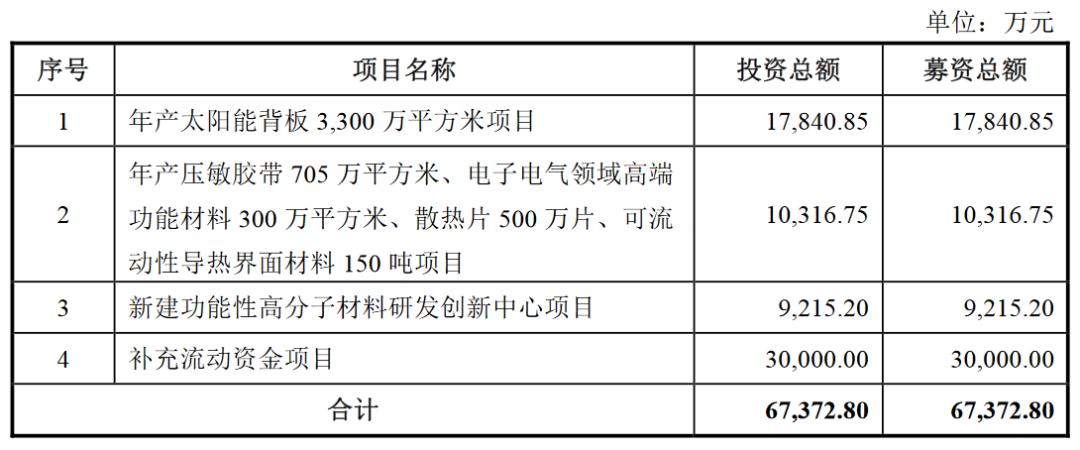 2020第3家光伏企业将上市,赛伍IPO获证监会核准