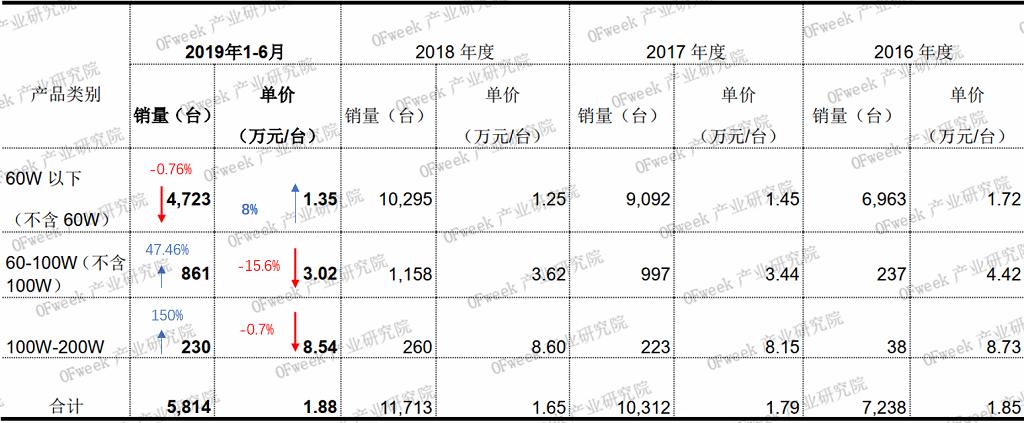2019年杰普特业绩首次下滑,今年一季度订单大幅攀升