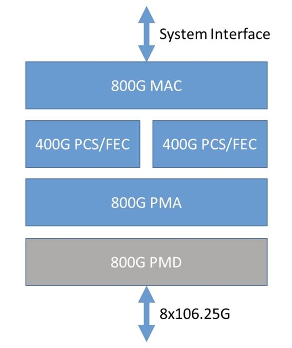 80万兆网络时代即将来临 以太网联盟宣布800Gbe规范:一秒传100GB电影
