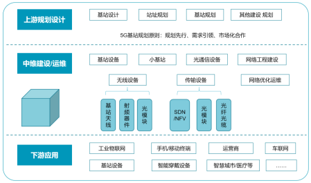 新基建下的5G产业,基站无线传输设备质量如何保证?