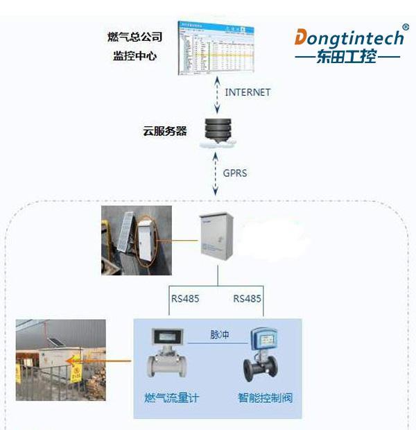 工控机在天然气流量监测系统中的应用