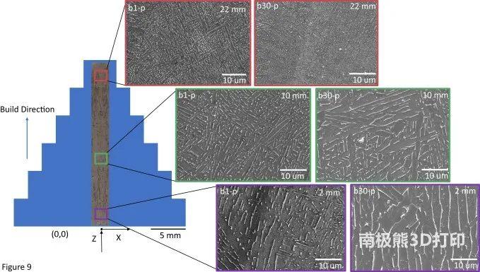 3D打印钛合金粉末循环利用,粉末形态和零件微观结构的演变