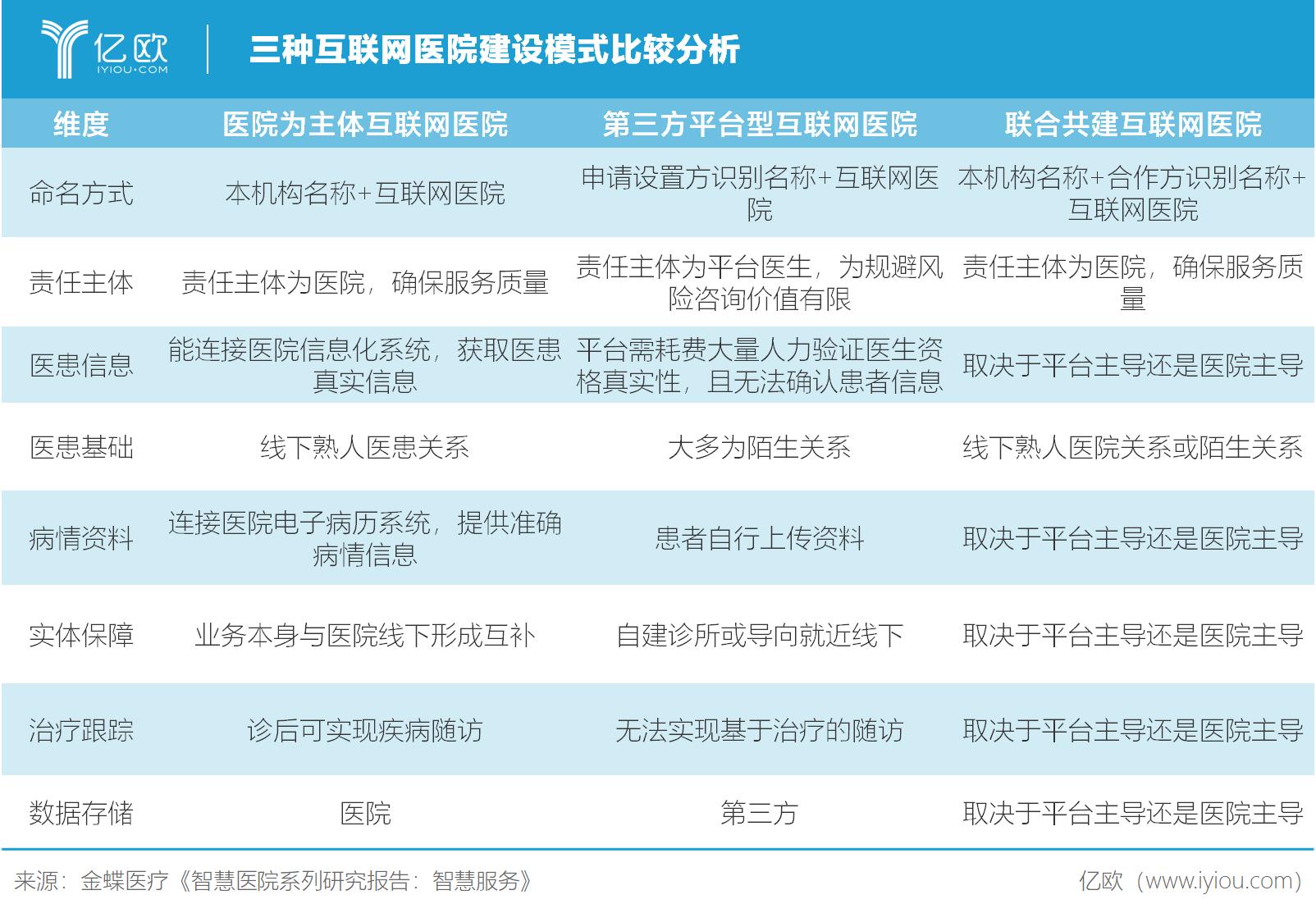 """8年""""抗战""""去年首度盈利,互联网医院服务商金蝶医疗的道与术"""