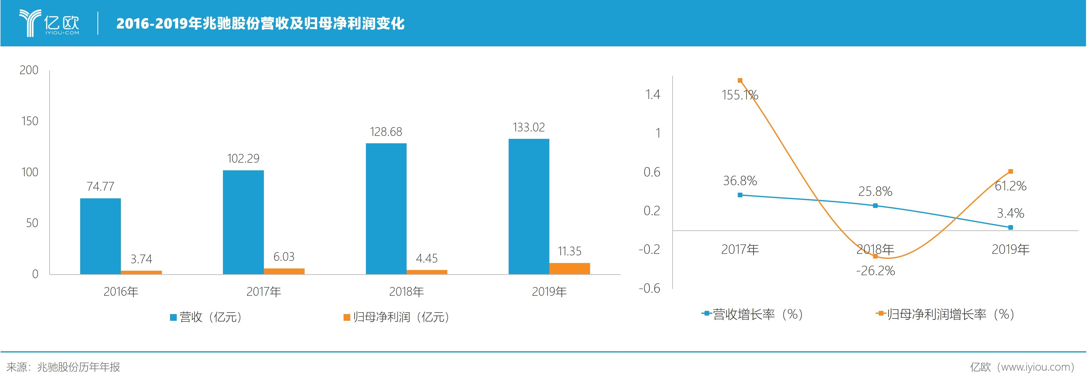 """歸母凈利潤逆勢增長154.77%,兆馳股份給中國制造注下""""強心針"""