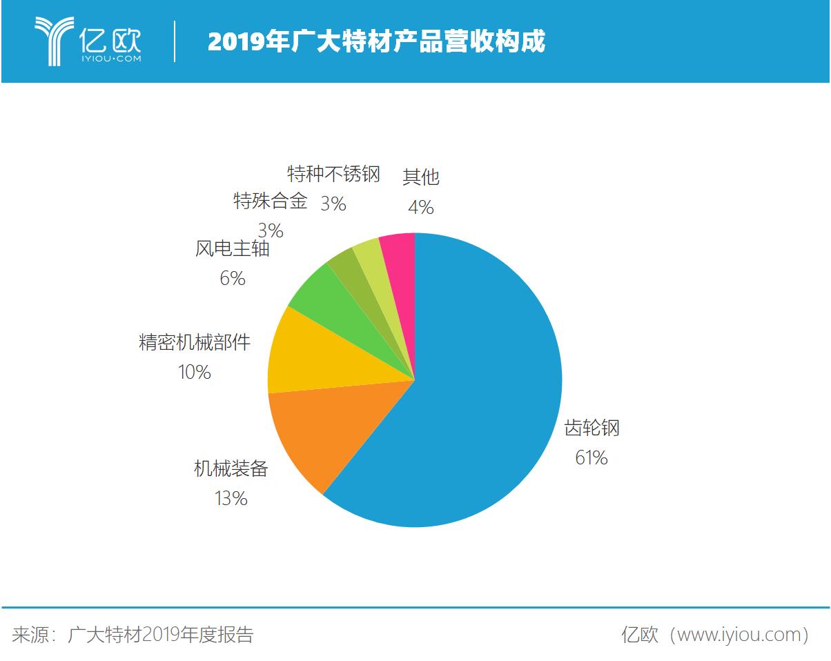 广大特材特殊合金增幅超150%