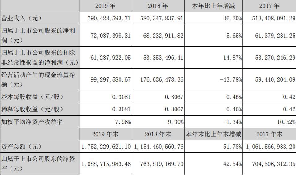 光韵达2019年营收7.9亿元,3D打印业务逐步加强