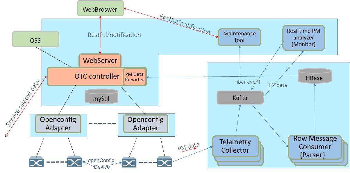 """诺基亚携手互联网头部公司推""""新""""SDN控制器,推动开放光网络演进"""