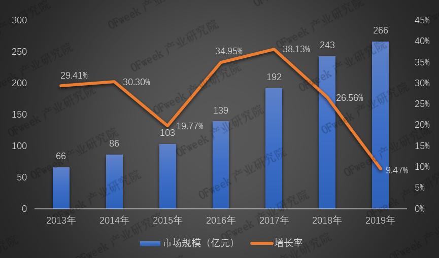 2019年激光切割设备市场规模及竞争格局分析