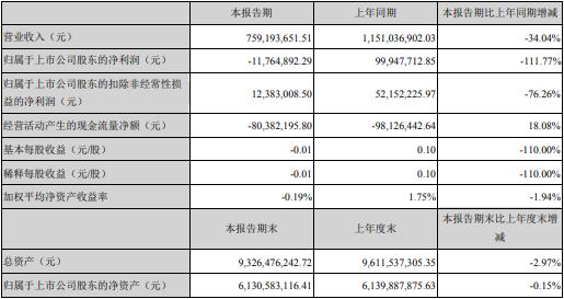 华工科技一季度亏损1176万元 复产后取得诸多突破