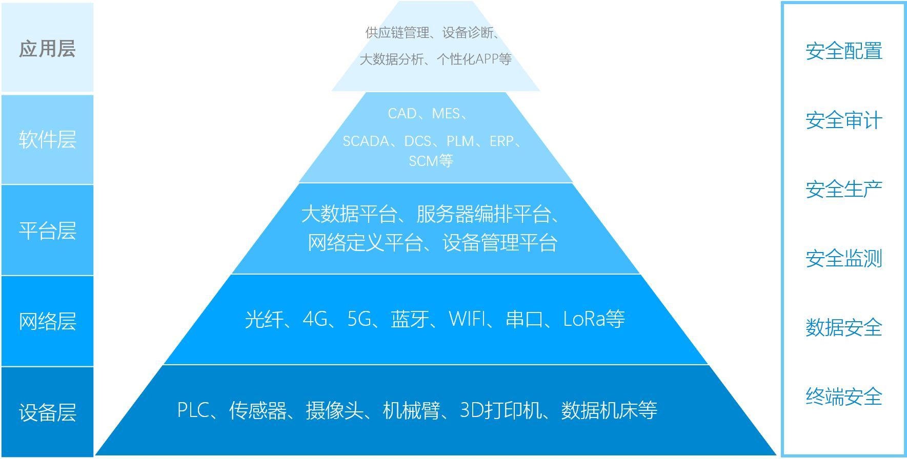 【深度】一文看懂工业互联网与工业物联网