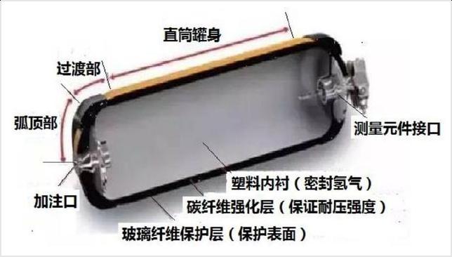 氢能大规模应用的难点:储运加