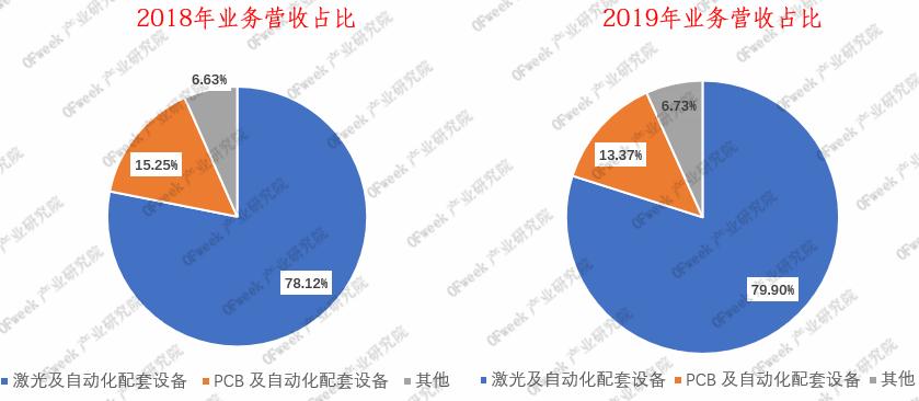大族激光年报详解:大功率激光业务下降12.36% 新能源业务增长72.95%