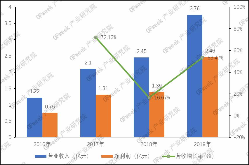 柏楚电子:中低功率激光切割控制系统位居国内第一,毛利率高达81%