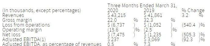 恩耐(nLIGHT)一季报:业绩增长 中国市场销售比例降至近年最低