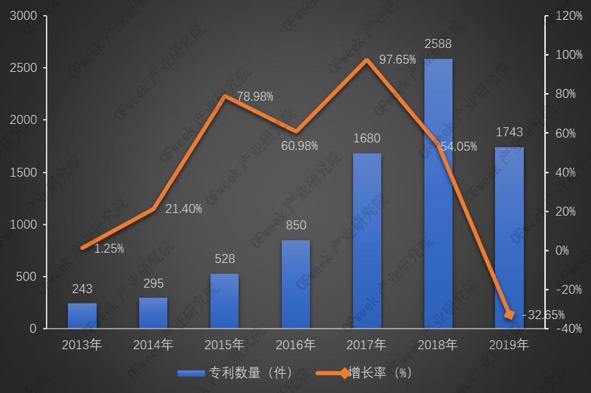 从激光切割专利数据看企业成长