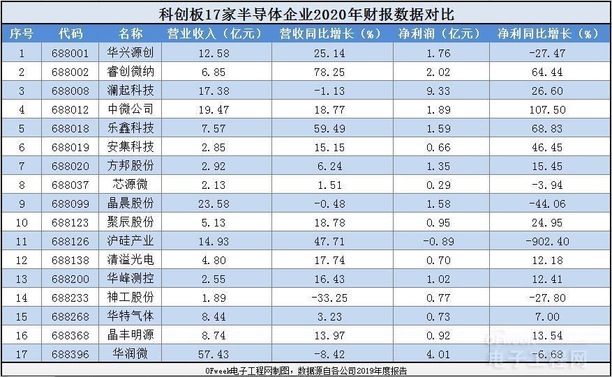 17家科创板半导体企业财报对比:谁是2019造富王?