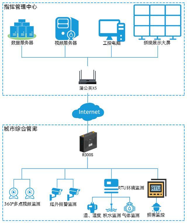 城市地下管廊借助蒲公英4G工业路由器R300S实现全面智慧管理